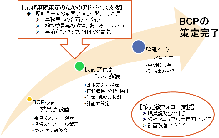 業務継続計画(BCP)策定・運用におけるご支援の概略